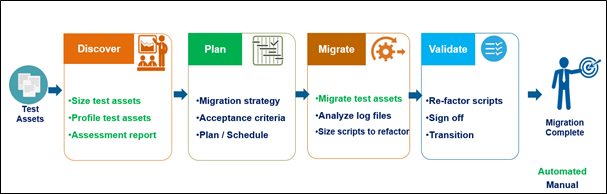 QuickLean Solution - 4 Phases of Test Asset Migration